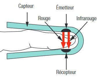 Fonctionnement d'un oxymètre de pouls